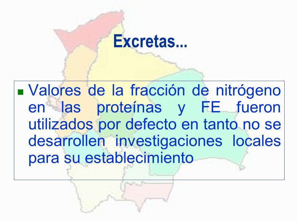 Excretas... Valores de la fracción de nitrógeno en las proteínas y FE fueron utilizados por defecto en tanto no se desarrollen investigaciones locales