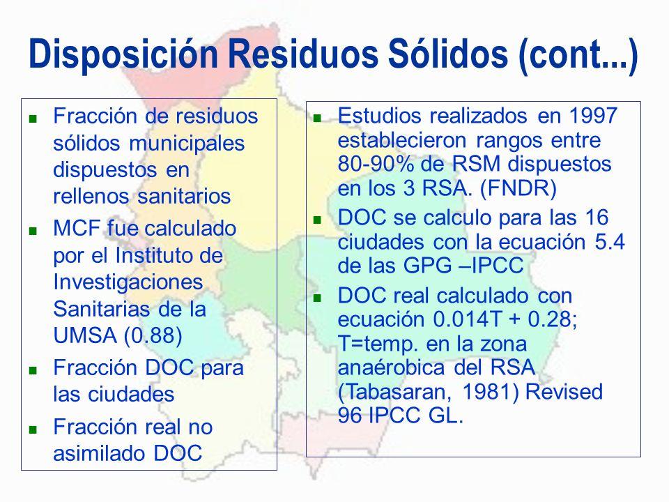 Disposición Residuos Sólidos (cont...) Fracción de residuos sólidos municipales dispuestos en rellenos sanitarios MCF fue calculado por el Instituto d