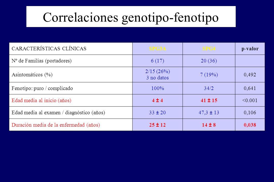 Correlaciones genotipo-fenotipo CARACTERÍSTICAS CLÍNICASSPG3ASPG4p-valor Nº de Familias (portadores)6 (17)20 (36) Asintomáticos (%) 2/15 (26%) 3 no datos 7 (19%)0,492 Fenotipo: puro / complicado100%34/20,641 Edad media al inicio (años)4 ± 441 ± 15<0.001 Edad media al examen / diagnóstico (años)33 ± 2047,3 ± 130,106 Duración media de la enfermedad (años)25 ± 1214 ± 80,038