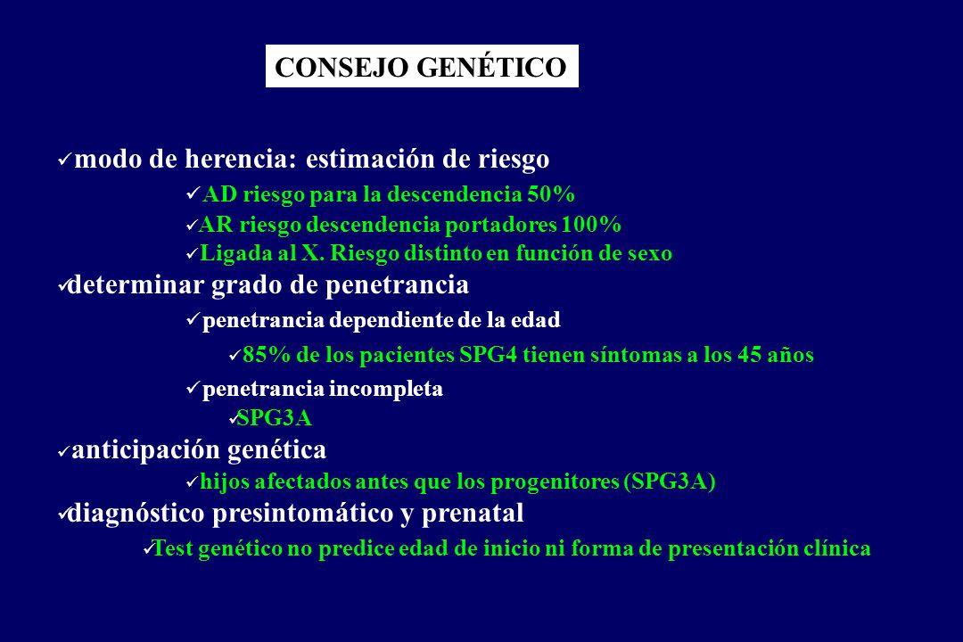 CONSEJO GENÉTICO modo de herencia: estimación de riesgo AD riesgo para la descendencia 50% AR riesgo descendencia portadores 100% Ligada al X.