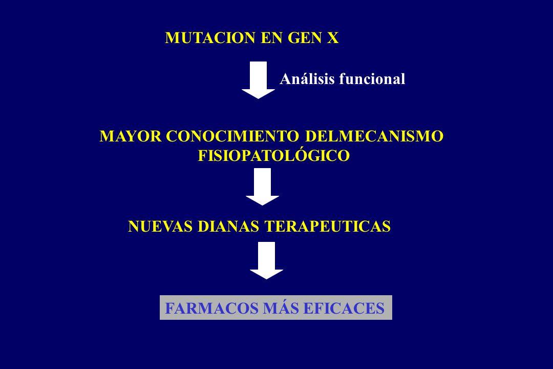 MUTACION EN GEN X Análisis funcional MAYOR CONOCIMIENTO DELMECANISMO FISIOPATOLÓGICO NUEVAS DIANAS TERAPEUTICAS FARMACOS MÁS EFICACES