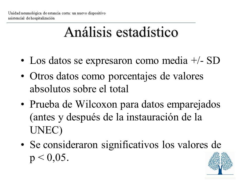 Análisis estadístico Los datos se expresaron como media +/- SD Otros datos como porcentajes de valores absolutos sobre el total Prueba de Wilcoxon para datos emparejados (antes y después de la instauración de la UNEC) Se consideraron significativos los valores de p < 0,05.