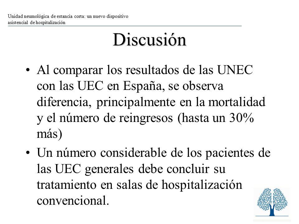 Discusión Al comparar los resultados de las UNEC con las UEC en España, se observa diferencia, principalmente en la mortalidad y el número de reingresos (hasta un 30% más) Un número considerable de los pacientes de las UEC generales debe concluir su tratamiento en salas de hospitalización convencional.