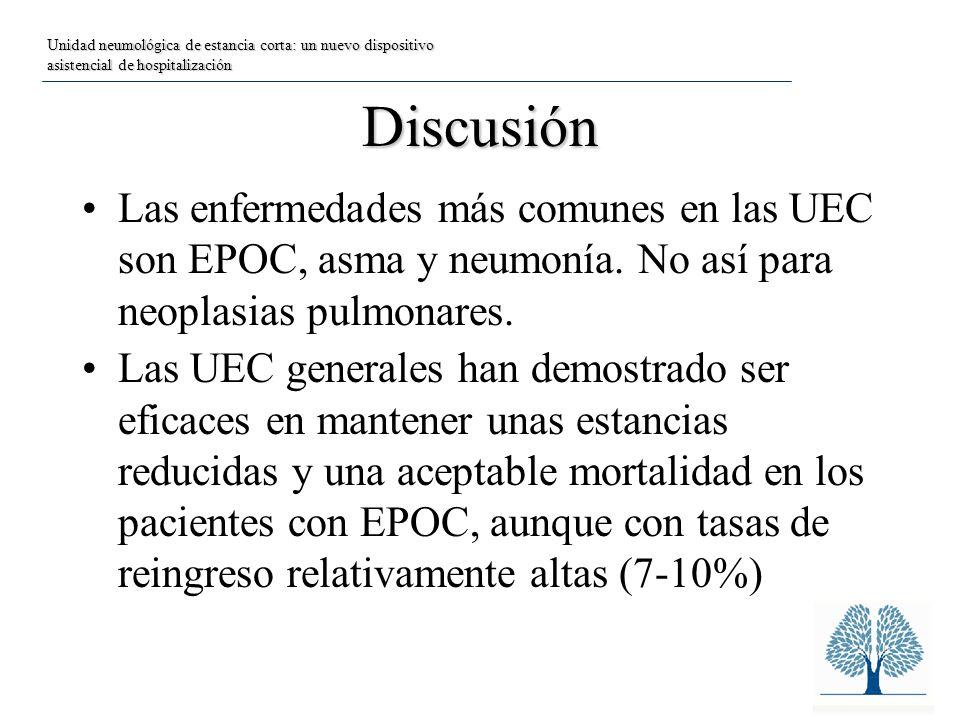 Discusión Las enfermedades más comunes en las UEC son EPOC, asma y neumonía.