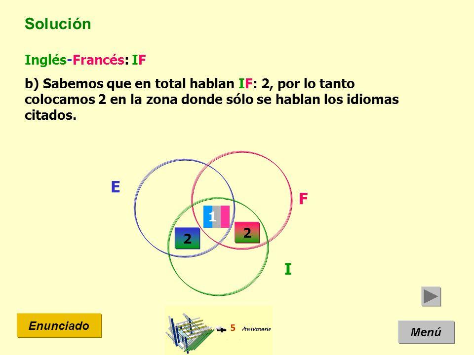 Solución Menú Enunciado Inglés-Francés: IF b) Sabemos que en total hablan IF: 2, por lo tanto colocamos 2 en la zona donde sólo se hablan los idiomas citados.