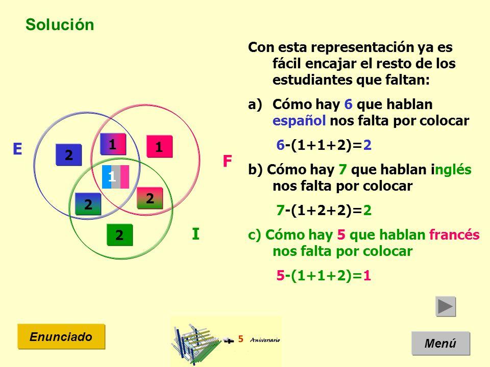 Solución Menú Enunciado Con esta representación ya es fácil encajar el resto de los estudiantes que faltan: a)Cómo hay 6 que hablan español nos falta por colocar 6-(1+1+2)=2 b) Cómo hay 7 que hablan inglés nos falta por colocar 7-(1+2+2)=2 c) Cómo hay 5 que hablan francés nos falta por colocar 5-(1+1+2)=1 E I F 2 2 1 2 2 1 1