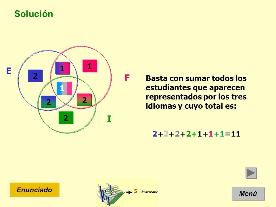 Solución Menú Enunciado Basta con sumar todos los estudiantes que aparecen representados por los tres idiomas y cuyo total es: 2+2+2+2+1+1+1=11 E I F 2 2 2 1 1 1 2