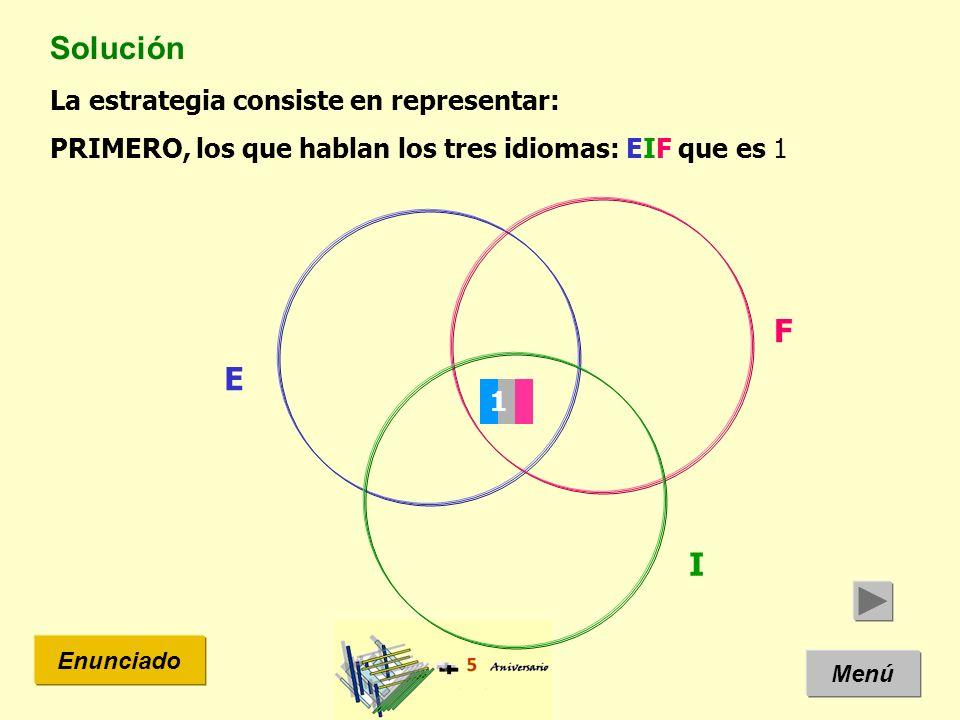 Solución Menú Enunciado La estrategia consiste en representar: PRIMERO, los que hablan los tres idiomas: EIF que es 1 E I F 1