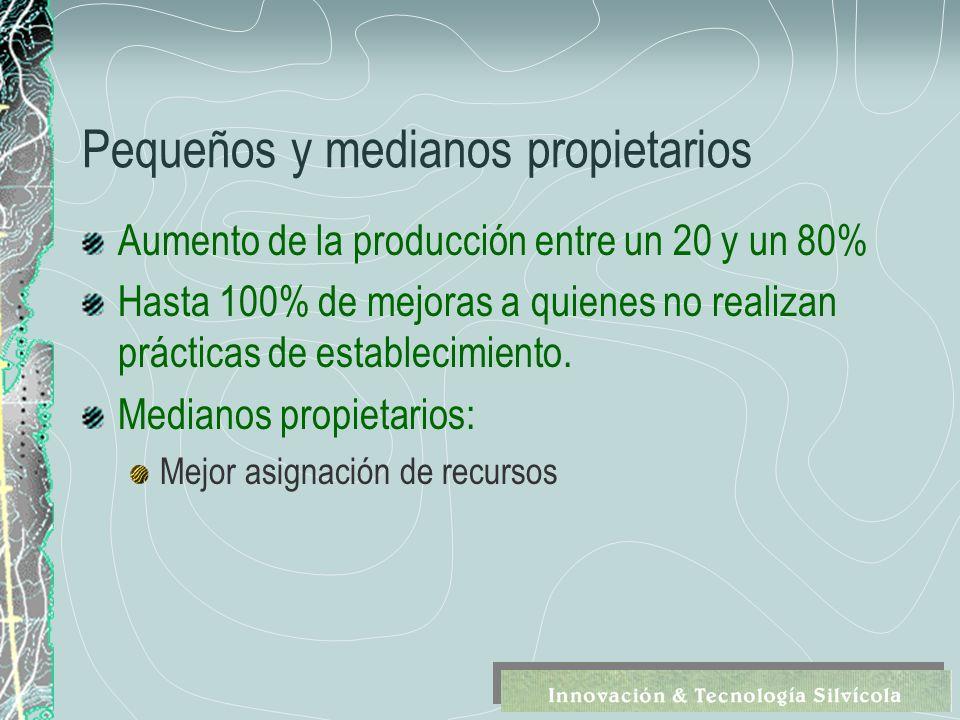 Pequeños y medianos propietarios Aumento de la producción entre un 20 y un 80% Hasta 100% de mejoras a quienes no realizan prácticas de establecimiento.