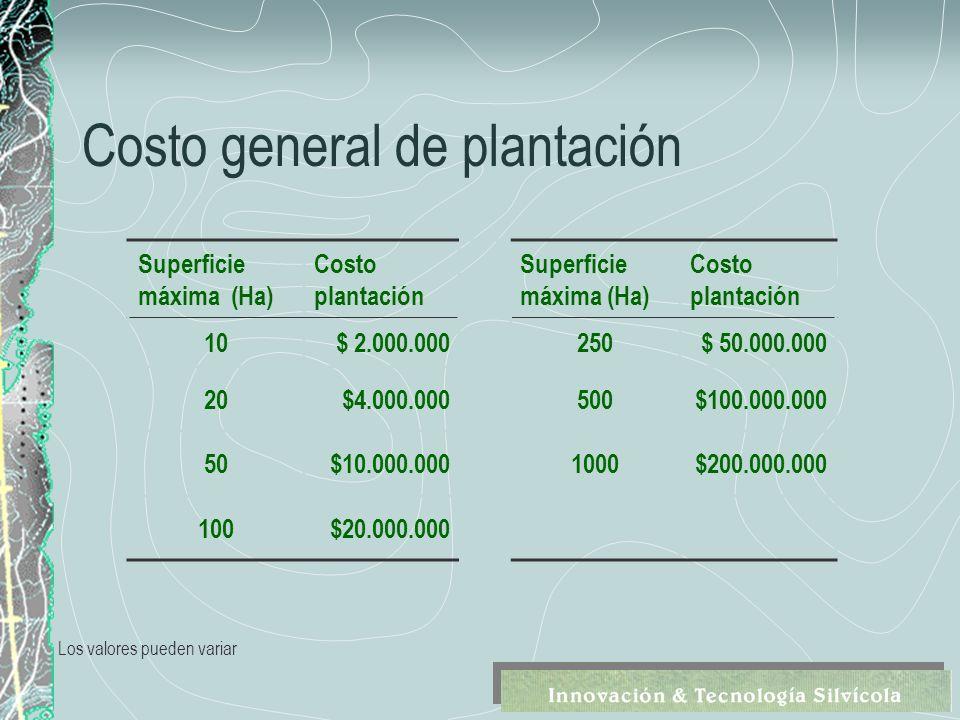 Costo general de plantación Superficie máxima (Ha) Costo plantación Superficie máxima (Ha) Costo plantación 10$ 2.000.000250$ 50.000.000 20$4.000.000500$100.000.000 50$10.000.0001000$200.000.000 100$20.000.000 Los valores pueden variar