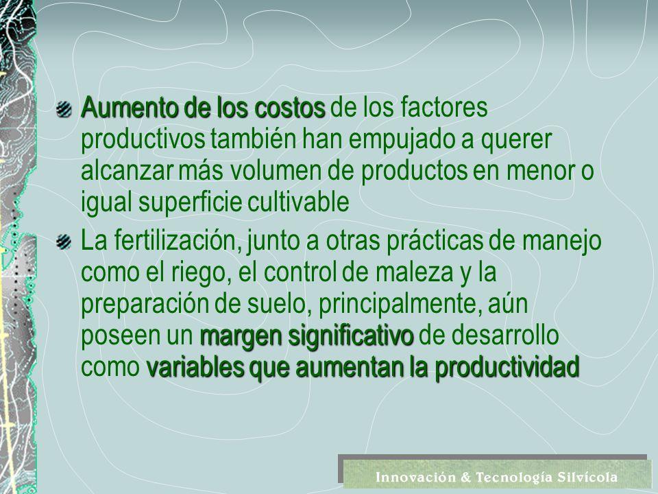 El Método Racional Demanda - Suministro Dosis = Eficiencia Fertilización Condiciones de sitio Disponibilidad nutrientes en el suelo Producto, técnica, época de aplicación