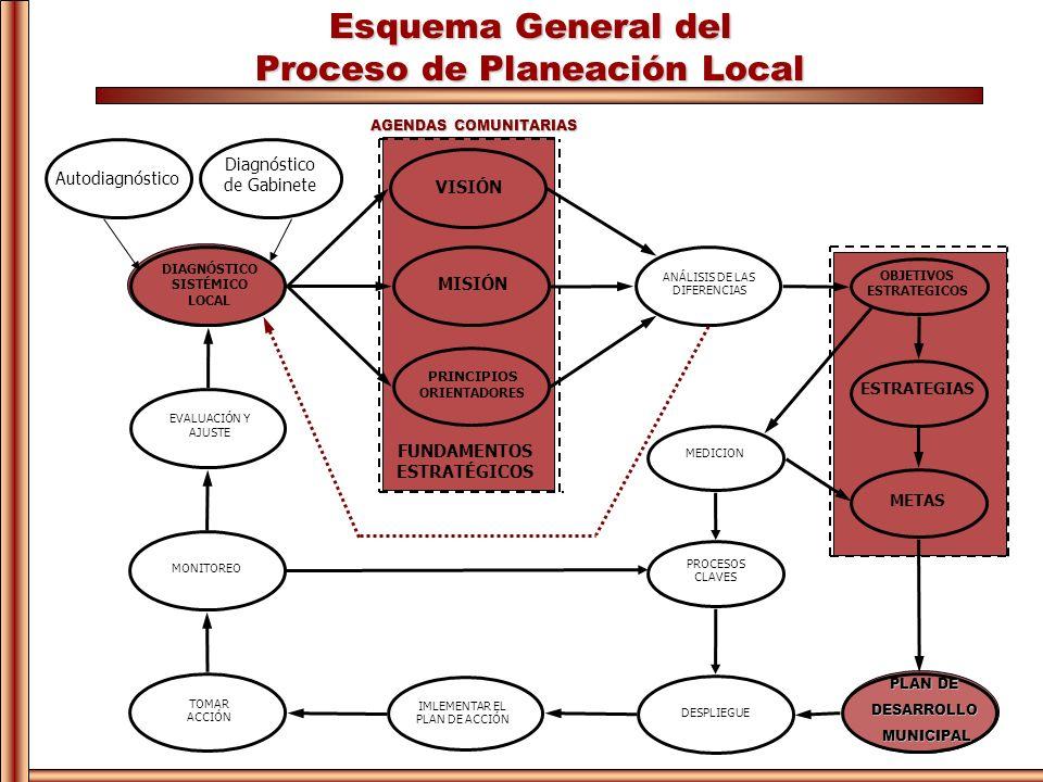 Esquema General del Proceso de Planeación Local ANÁLISIS DE LAS DIFERENCIAS DIAGNÓSTICO SISTÉMICO LOCAL VISIÓN MISIÓN PRINCIPIOS ORIENTADORES FUNDAMEN