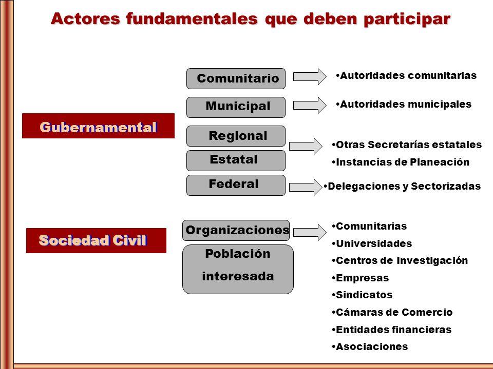 Actores fundamentales que deben participar Gubernamental Regional Comunitario Municipal Población interesada Estatal Sociedad Civil Organizaciones Com
