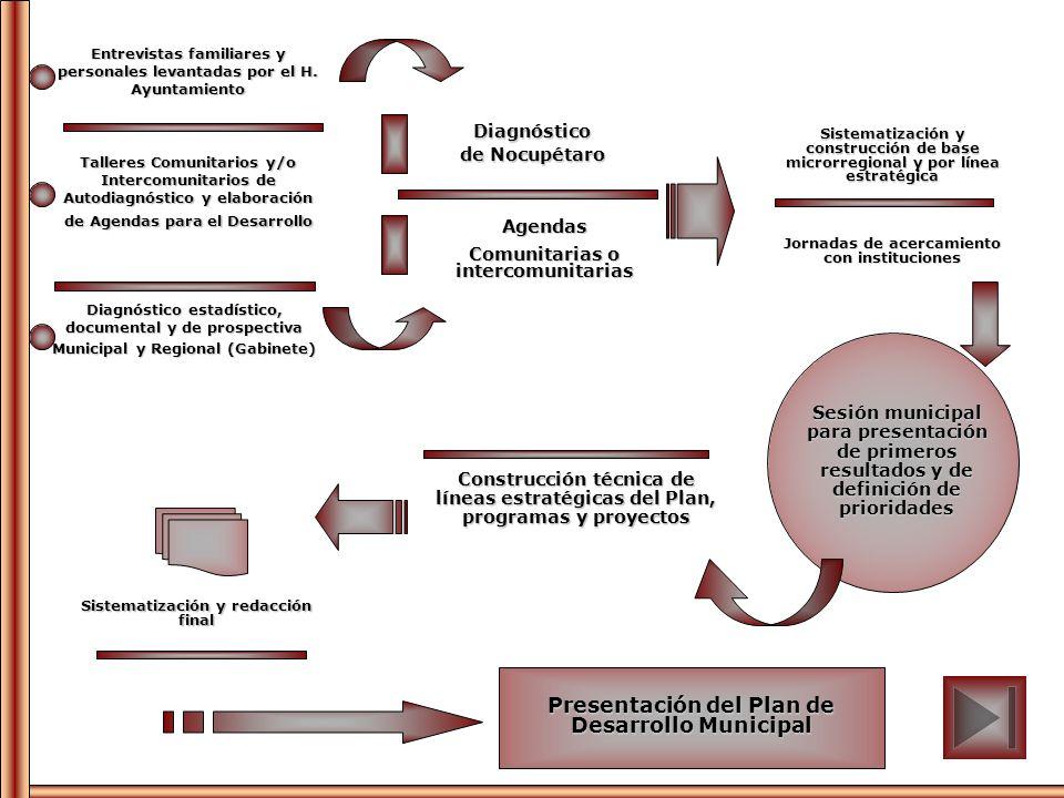 Talleres Comunitarios y/o Intercomunitarios de Autodiagnóstico y elaboración de Agendas para el Desarrollo Diagnóstico estadístico, documental y de pr