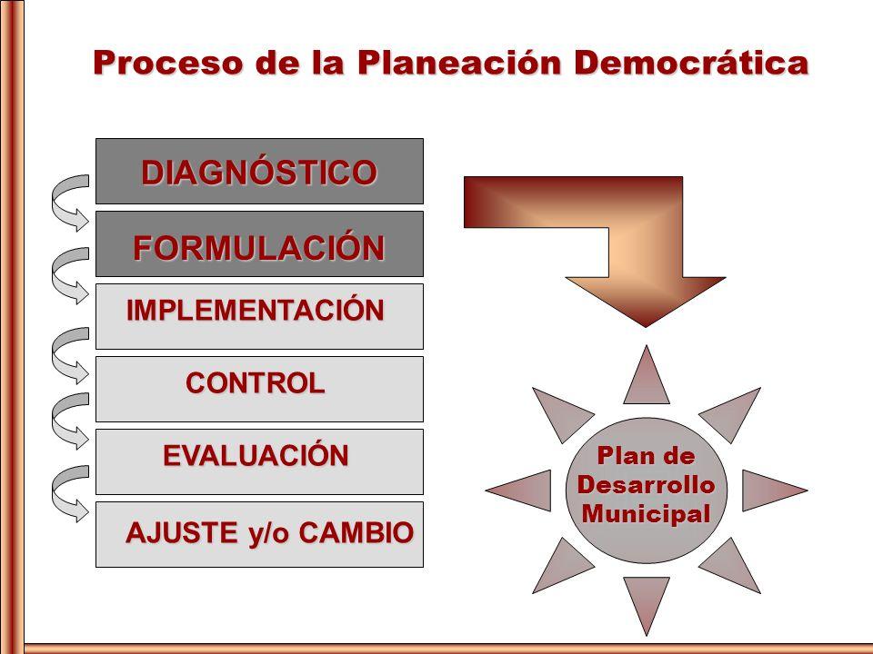 DIAGNÓSTICO FORMULACIÓN IMPLEMENTACIÓN CONTROL EVALUACIÓN AJUSTE y/o CAMBIO Proceso de la Planeación Democrática Plan de DesarrolloMunicipal