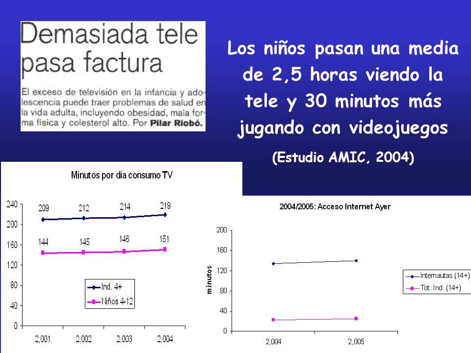 Los niños pasan una media de 2,5 horas viendo la tele y 30 minutos más jugando con videojuegos (Estudio AMIC, 2004)