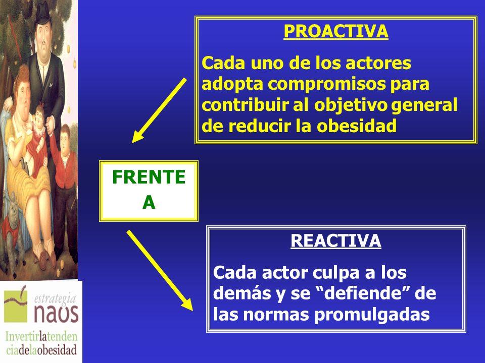 PROACTIVA Cada uno de los actores adopta compromisos para contribuir al objetivo general de reducir la obesidad REACTIVA Cada actor culpa a los demás