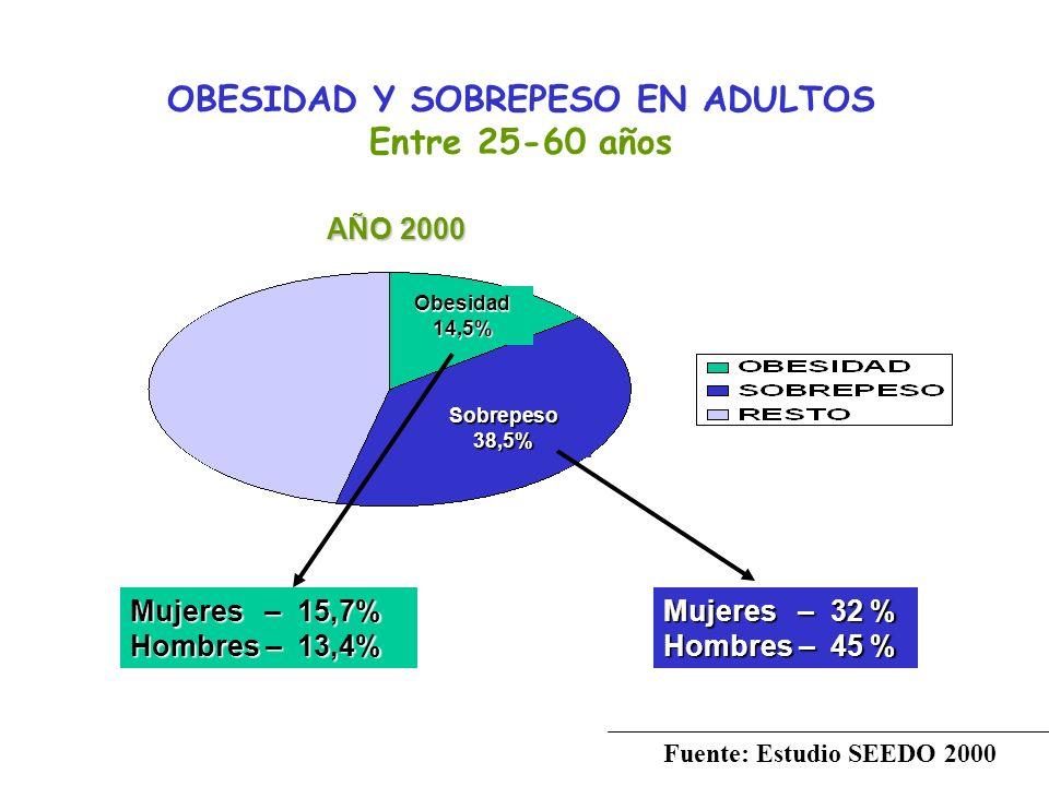 OBESIDAD Y SOBREPESO EN ADULTOS Entre 25-60 años Fuente: Estudio SEEDO 2000 Obesidad14,5% Sobrepeso38,5% Mujeres – 15,7% Hombres – 13,4% Mujeres – 32