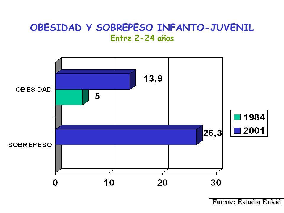 OBESIDAD Y SOBREPESO INFANTO-JUVENIL Entre 2-24 años Fuente: Estudio Enkid