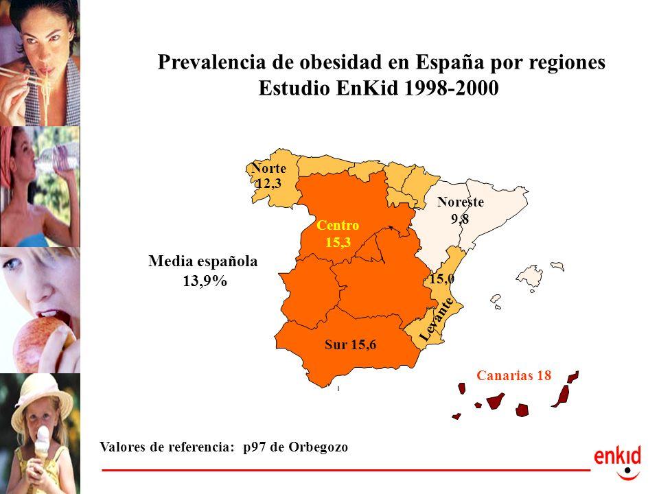 Prevalencia de obesidad en España por regiones Estudio EnKid 1998-2000 Sur 15,6 Centro 15,3 Noreste 9,8 Levante Norte 12,3 15,0 Canarias 18 Media espa