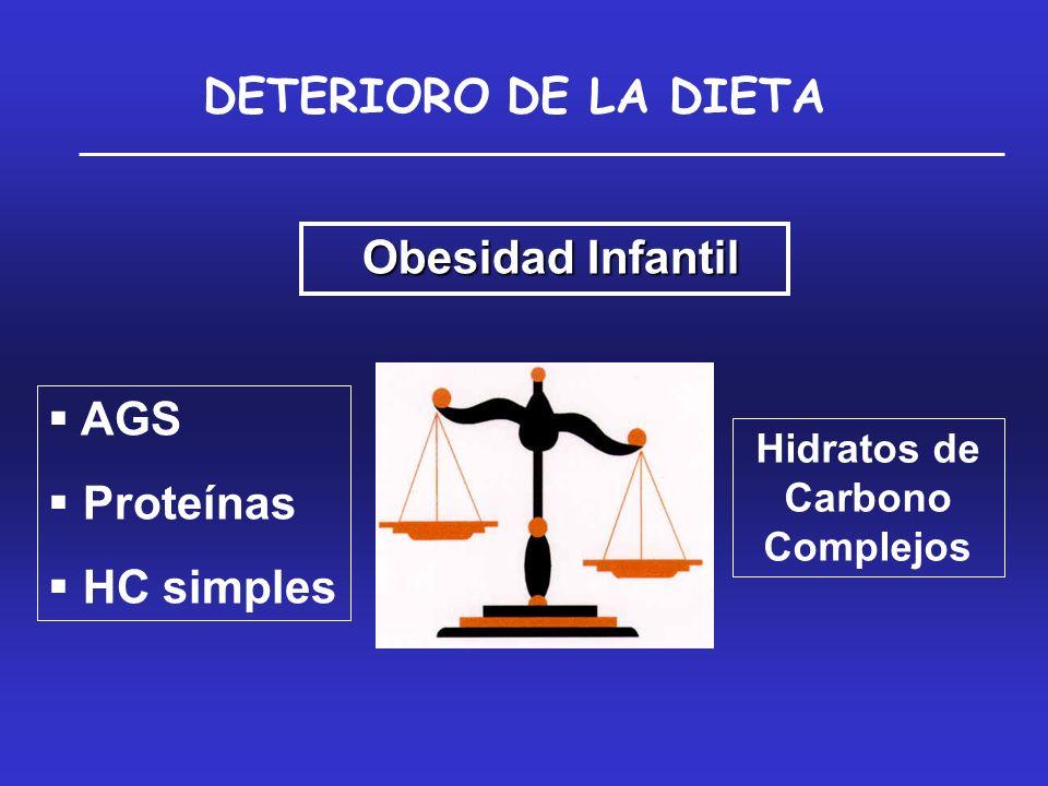 DETERIORO DE LA DIETA Obesidad Infantil Obesidad Infantil AGS Proteínas HC simples Hidratos de Carbono Complejos