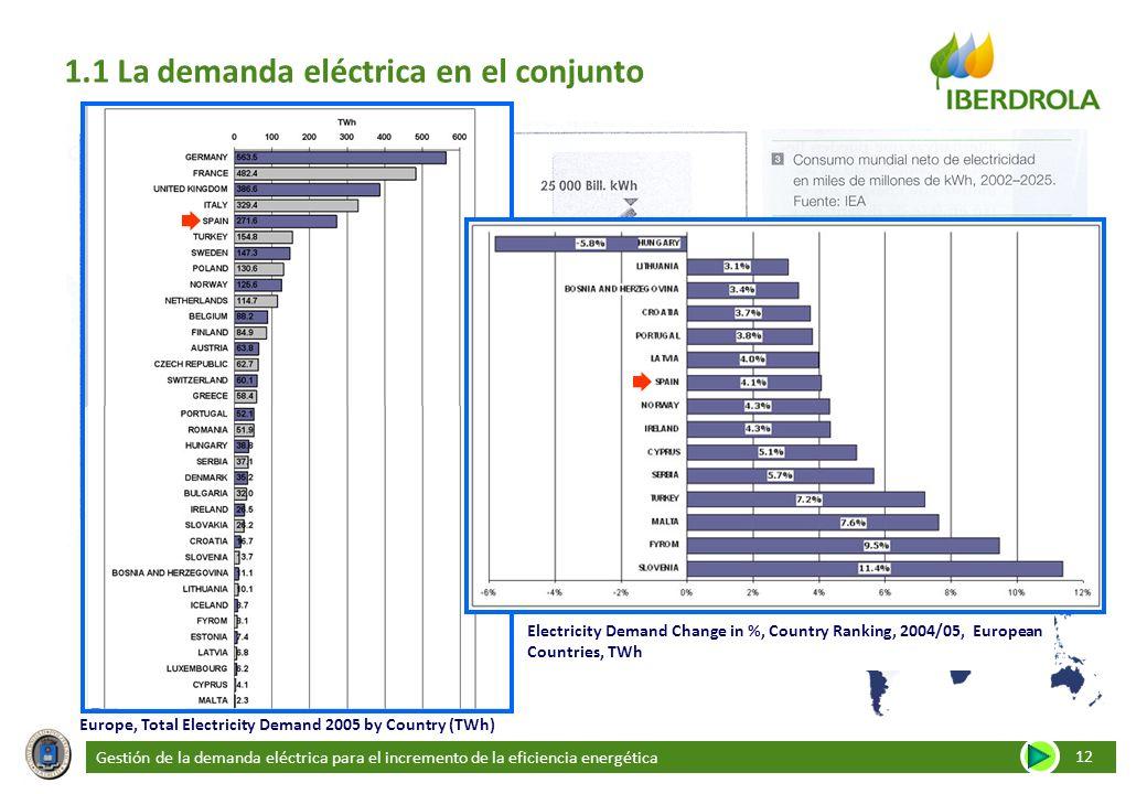 Gestión de la demanda eléctrica para el incremento de la eficiencia energética 12 1.1 La demanda eléctrica en el conjunto Europe, Total Electricity De