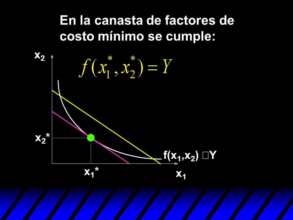 x1x1 x2x2 x1*x1* x2*x2* En la canasta de factores de costo mínimo se cumple: