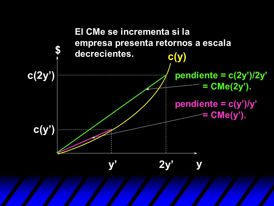 y $ c(y) y 2y c(y) c(2y) pendiente = c(2y)/2y = CMe(2y). pendiente = c(y)/y = CMe(y). El CMe se incrementa si la empresa presenta retornos a escala de