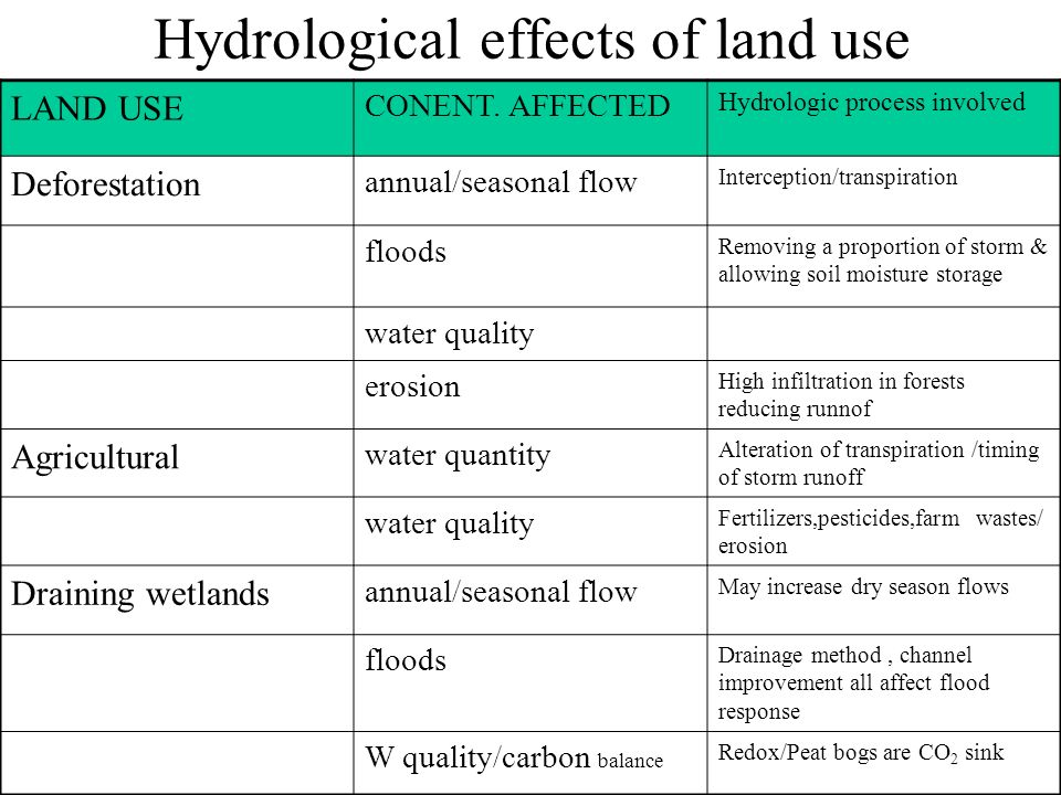 Hydrological effects of land use LAND USE CONENT.