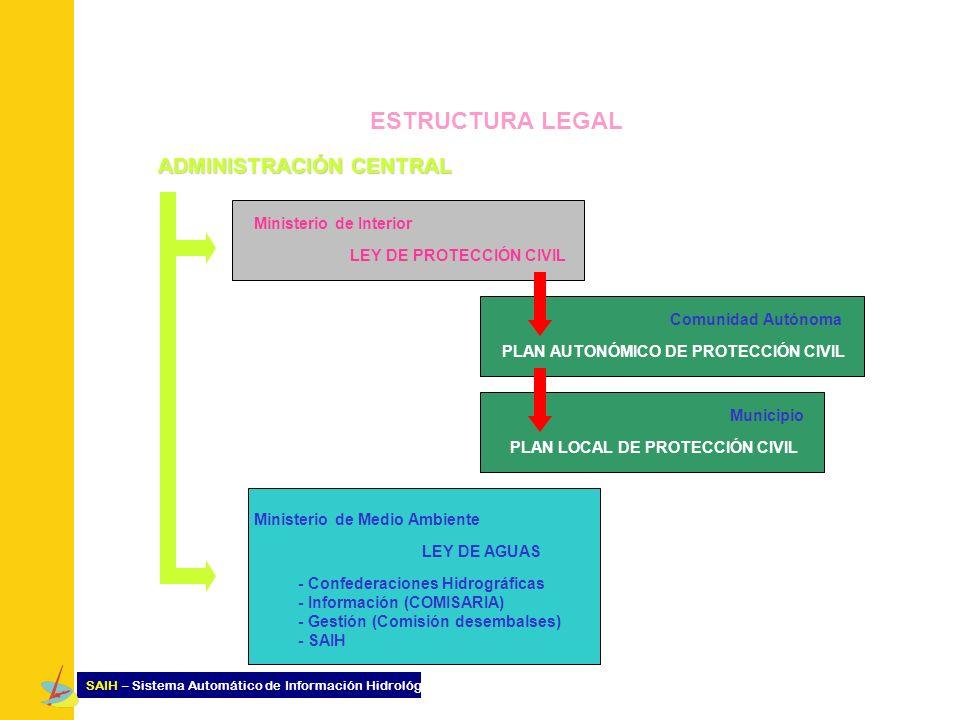 ESTRUCTURA LEGAL ADMINISTRACIÓN CENTRAL Ministerio de Interior LEY DE PROTECCIÓN CIVIL Ministerio de Medio Ambiente LEY DE AGUAS Comunidad Autónoma PL