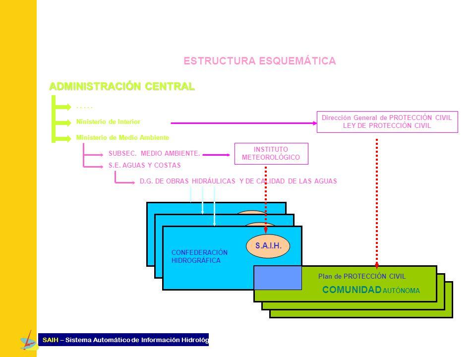 ADMINISTRACIÓN CENTRAL..... Ninisterio de Interior Ministerio de Medio Ambiente Dirección General de PROTECCIÓN CIVIL LEY DE PROTECCIÓN CIVIL SUBSEC.