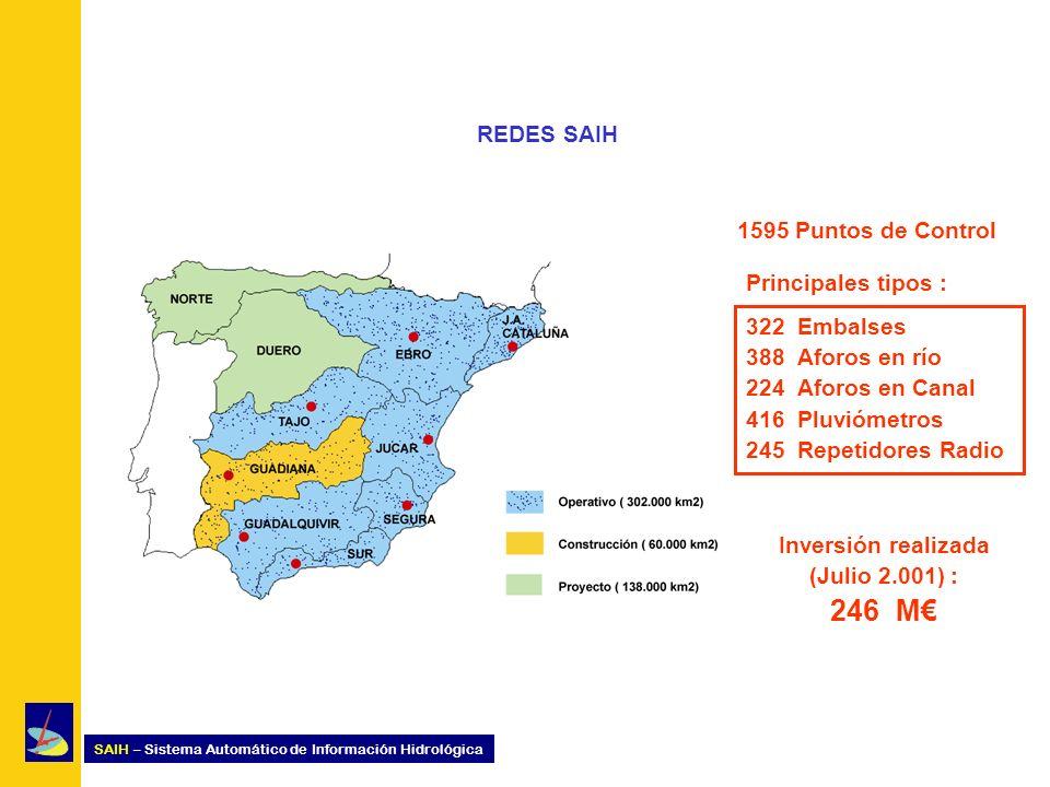 SAIH – Sistema Automático de Información Hidrológica REDES SAIH 1595 Puntos de Control 322 Embalses 388 Aforos en río 224 Aforos en Canal 416 Pluvióme