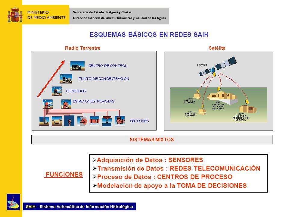 SAIH – Sistema Automático de Información Hidrológica ESQUEMAS BÁSICOS EN REDES SAIH Radio Terrestre Satélite SISTEMAS MIXTOS FUNCIONES Adquisición de