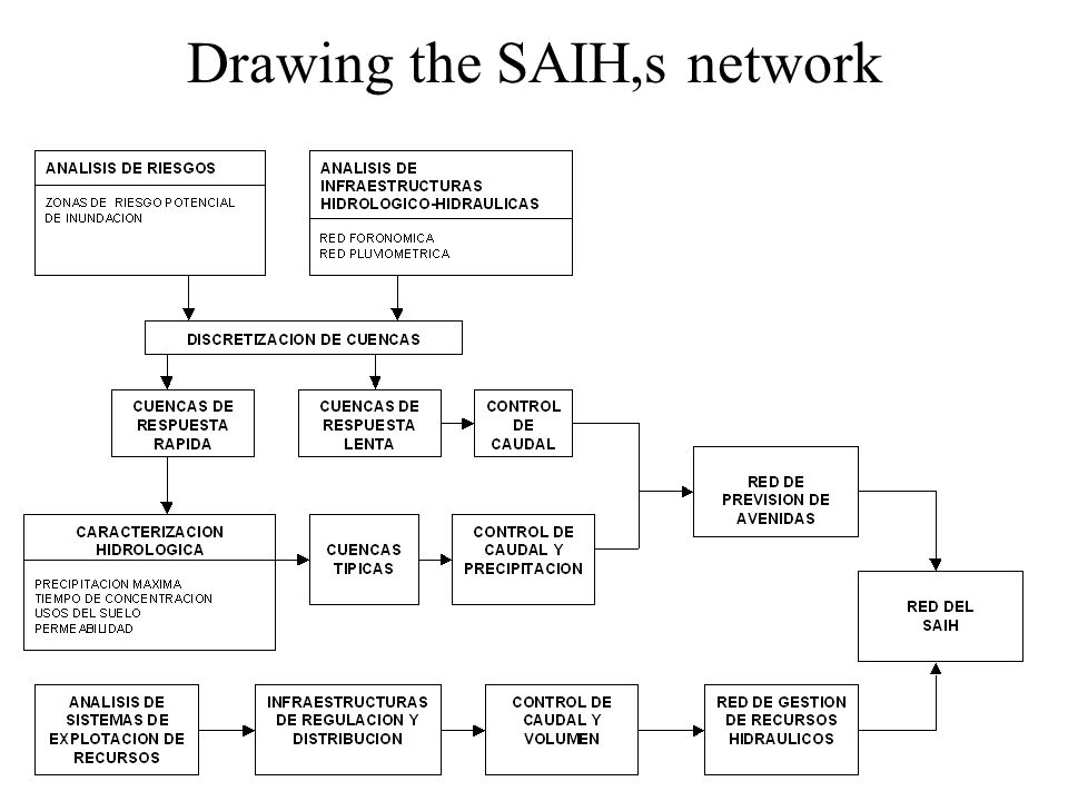 Drawing the SAIH,s network