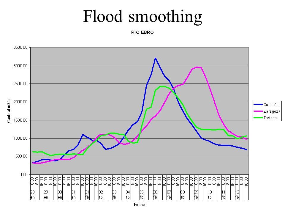 Flood smoothing