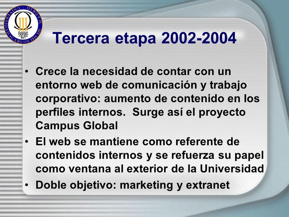 Tercera etapa 2002-2004 Crece la necesidad de contar con un entorno web de comunicación y trabajo corporativo: aumento de contenido en los perfiles internos.