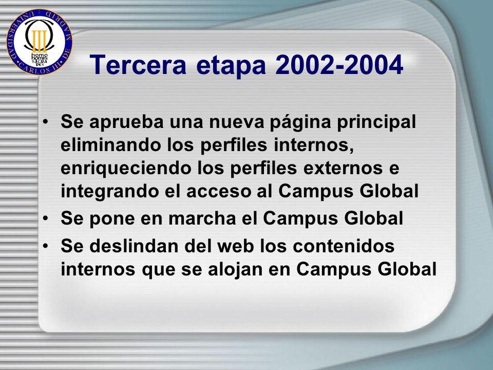 Tercera etapa 2002-2004 Se aprueba una nueva página principal eliminando los perfiles internos, enriqueciendo los perfiles externos e integrando el acceso al Campus Global Se pone en marcha el Campus Global Se deslindan del web los contenidos internos que se alojan en Campus Global