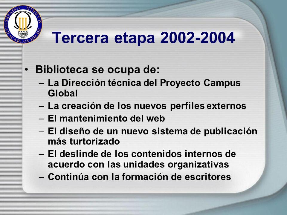 Tercera etapa 2002-2004 Biblioteca se ocupa de: –La Dirección técnica del Proyecto Campus Global –La creación de los nuevos perfiles externos –El mantenimiento del web –El diseño de un nuevo sistema de publicación más turtorizado –El deslinde de los contenidos internos de acuerdo con las unidades organizativas –Continúa con la formación de escritores