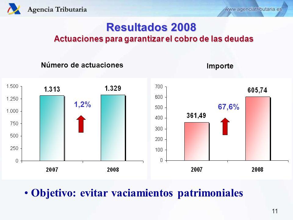 11 Resultados 2008 Resultados 2008 Actuaciones para garantizar el cobro de las deudas Número de actuaciones 1,2% Importe 67,6% Objetivo: evitar vaciam