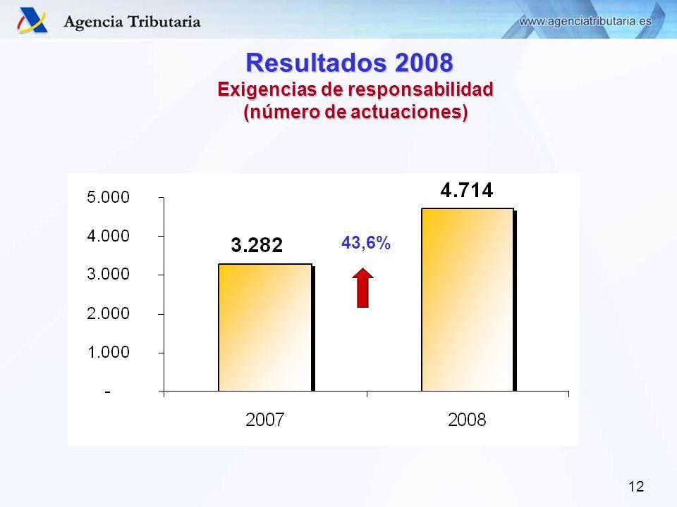 12 Resultados 2008 Resultados 2008 Exigencias de responsabilidad (número de actuaciones) 43,6%