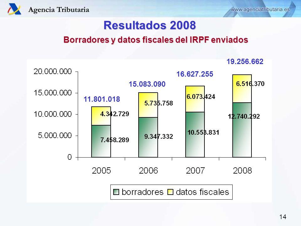 14 Resultados 2008 Borradores y datos fiscales del IRPF enviados 11.801.018 15.083.090 16.627.255 19.256.662