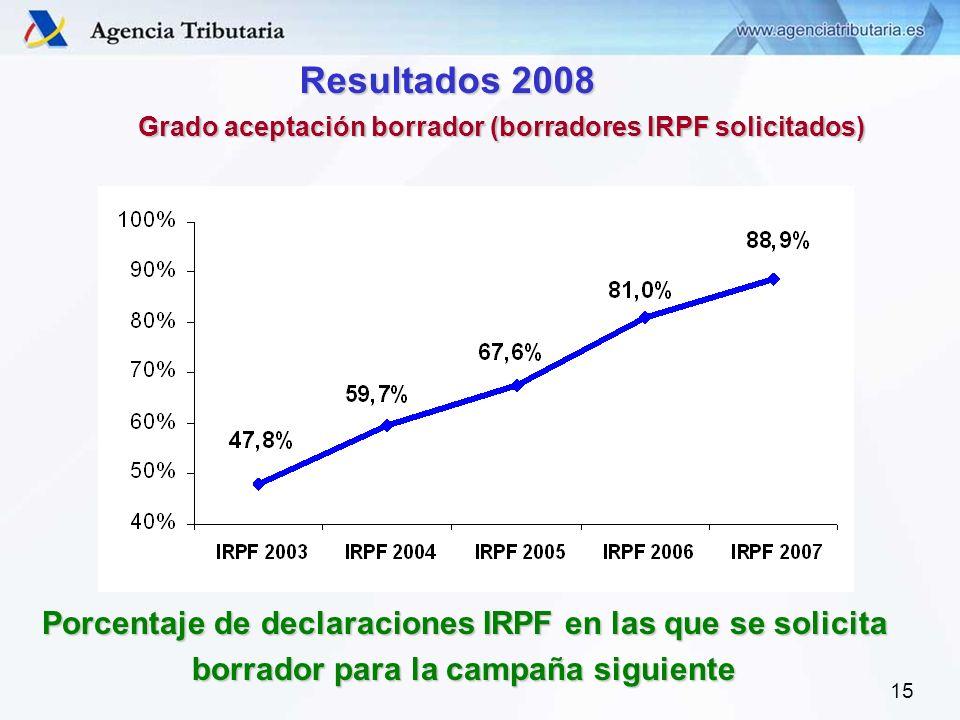 15 Resultados 2008 Grado aceptación borrador (borradores IRPF solicitados) Porcentaje de declaraciones IRPF en las que se solicita borrador para la campaña siguiente