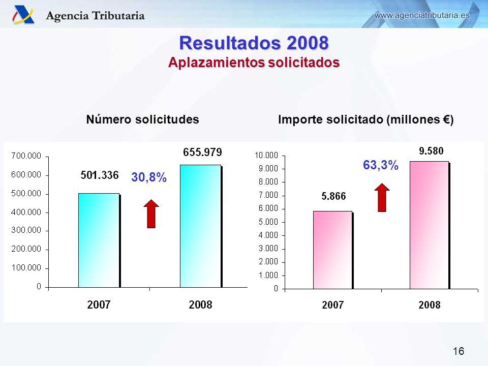 16 Resultados 2008 Aplazamientos solicitados Número solicitudesImporte solicitado (millones ) 30,8% 63,3%