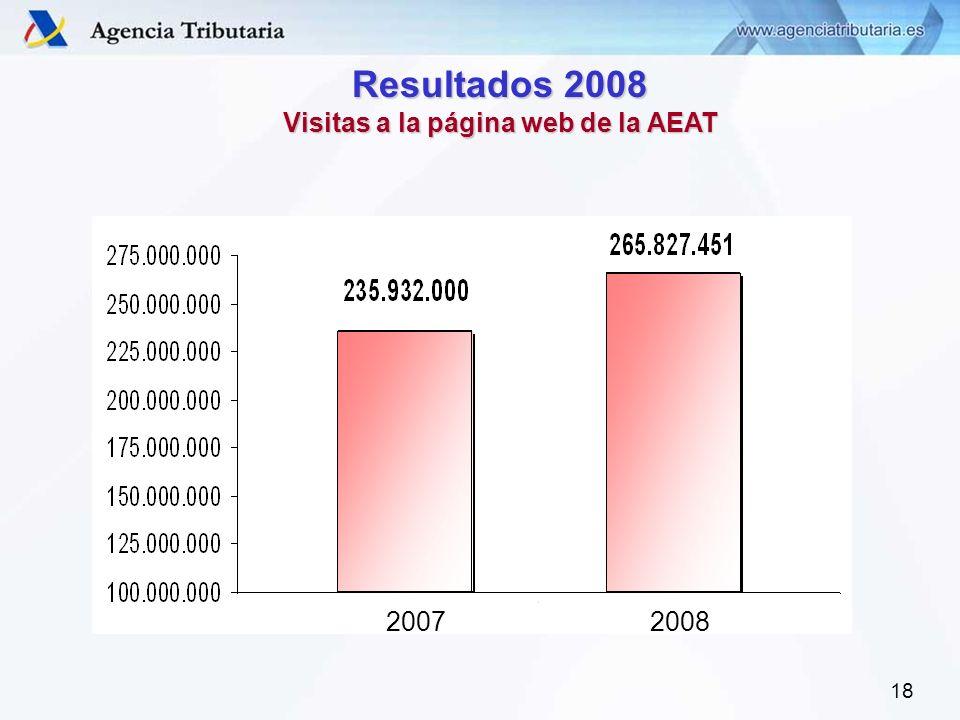 18 Resultados 2008 Visitas a la página web de la AEAT 20072008