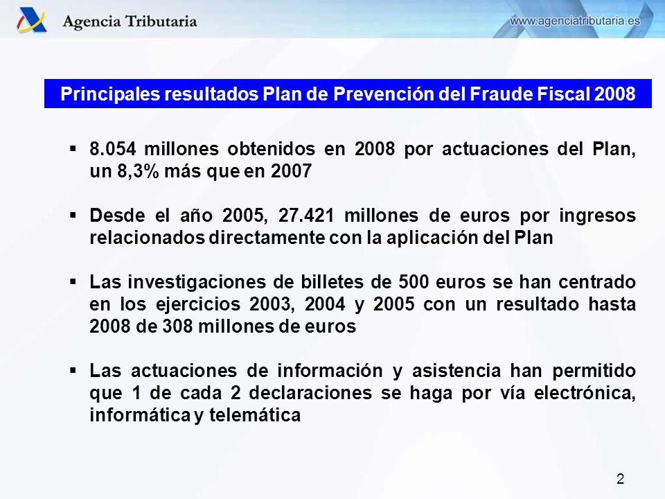 2 8.054 millones obtenidos en 2008 por actuaciones del Plan, un 8,3% más que en 2007 Desde el año 2005, 27.421 millones de euros por ingresos relacion