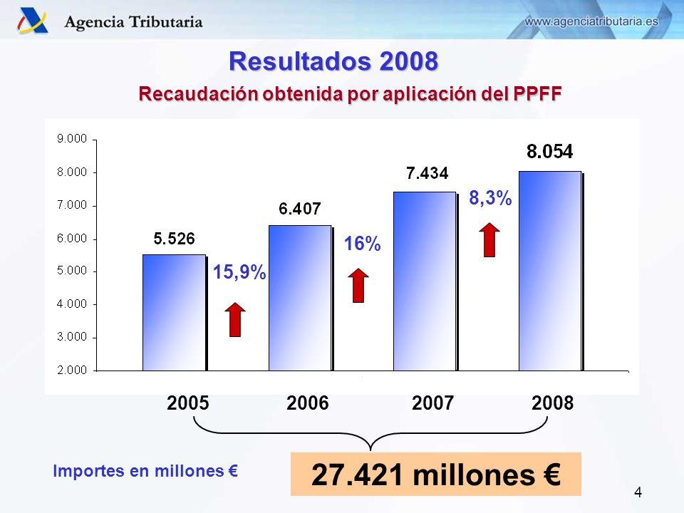 4 Recaudación obtenida por aplicación del PPFF Importes en millones Resultados 2008 16% 15,9% 2005200620072008 27.421 millones 8,3%