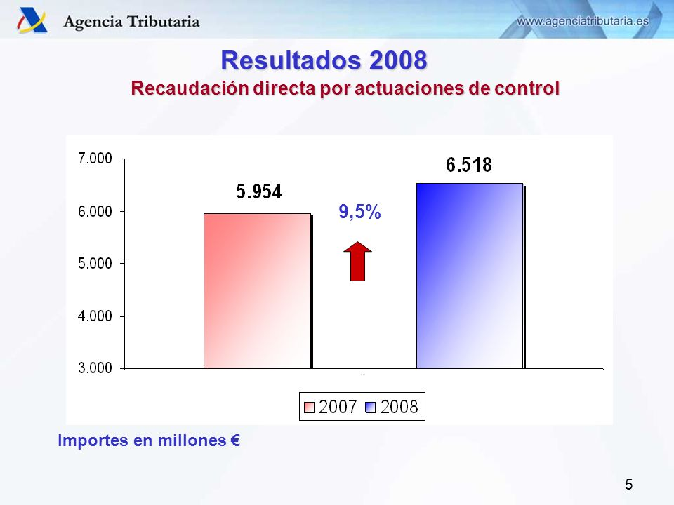 5 Recaudación directa por actuaciones de control Importes en millones Resultados 2008 9,5%