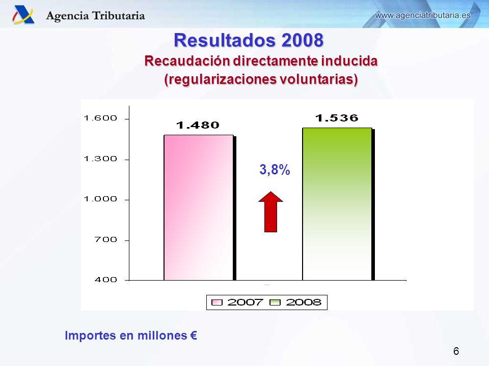 6 Recaudación directamente inducida (regularizaciones voluntarias) Resultados 2008 3,8% Importes en millones