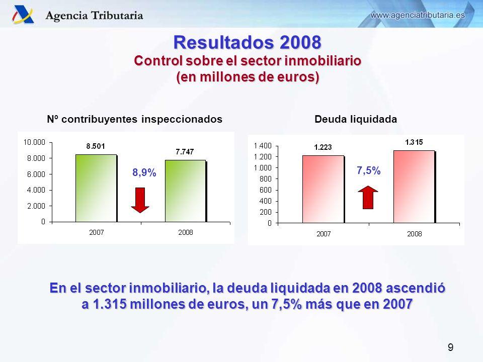 9 Resultados 2008 Control sobre el sector inmobiliario (en millones de euros) Nº contribuyentes inspeccionados 8,9% Deuda liquidada 7,5% En el sector inmobiliario, la deuda liquidada en 2008 ascendió a 1.315 millones de euros, un 7,5% más que en 2007