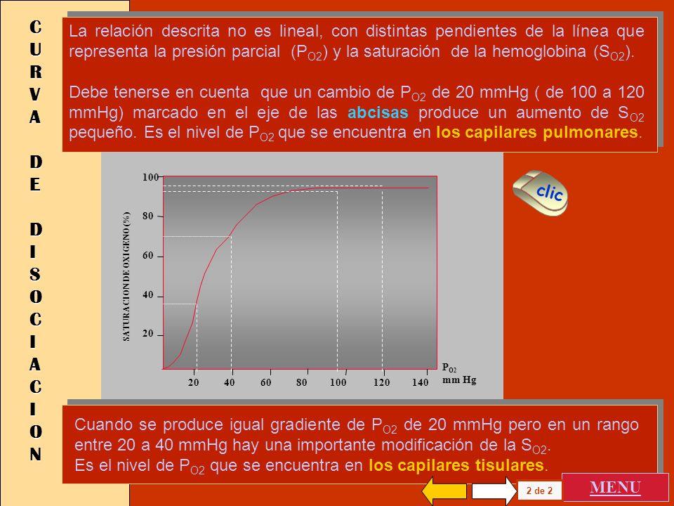 CURVACURVACURVACURVA DE DE DE DE DISOCIACION DISOCIACION DISOCIACION DISOCIACION Cuando se desea analizar la incidencia de la P O2 en el número de mol